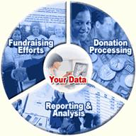 Donation Software Solutions